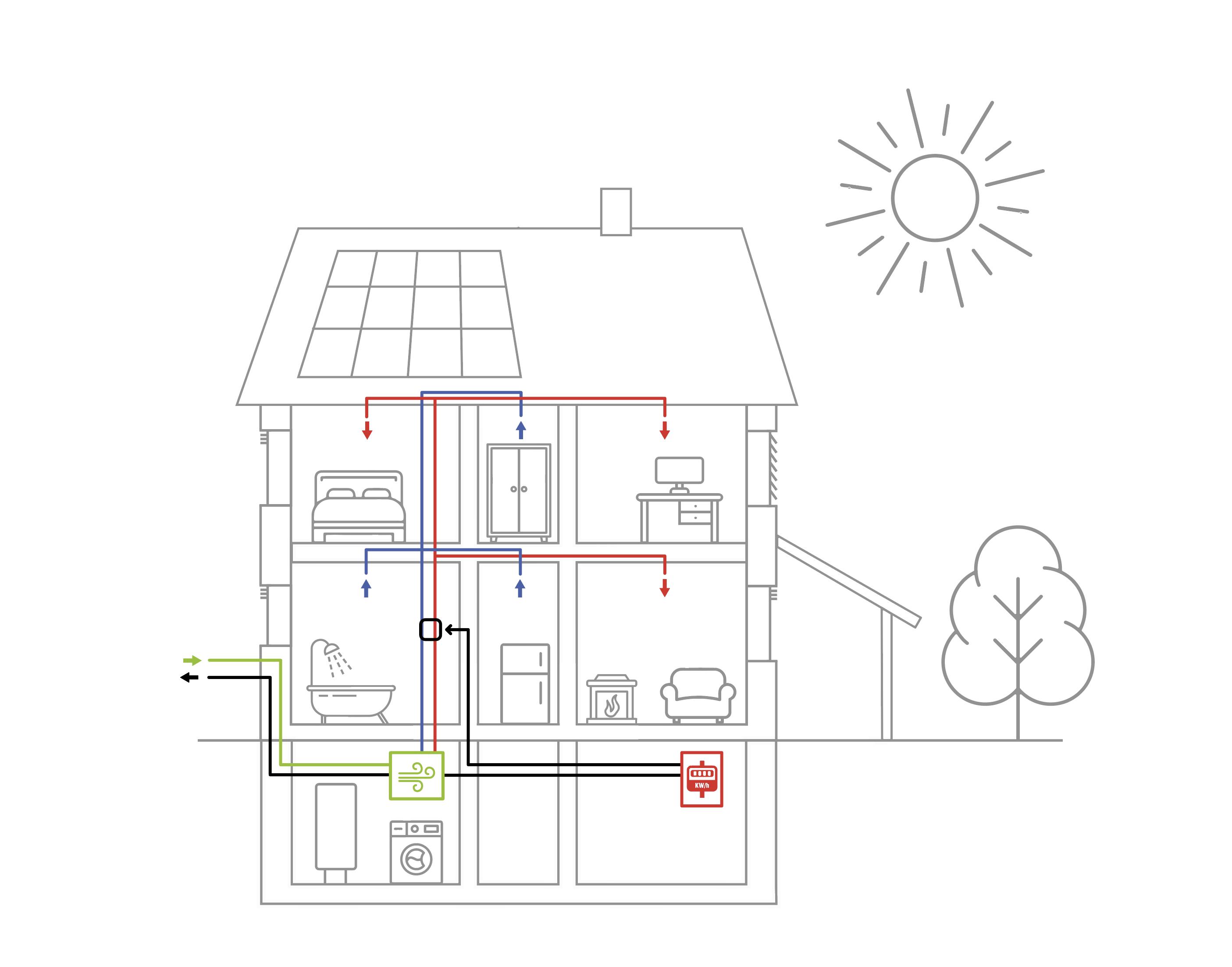 Řízené větrání s rekuperací tepla