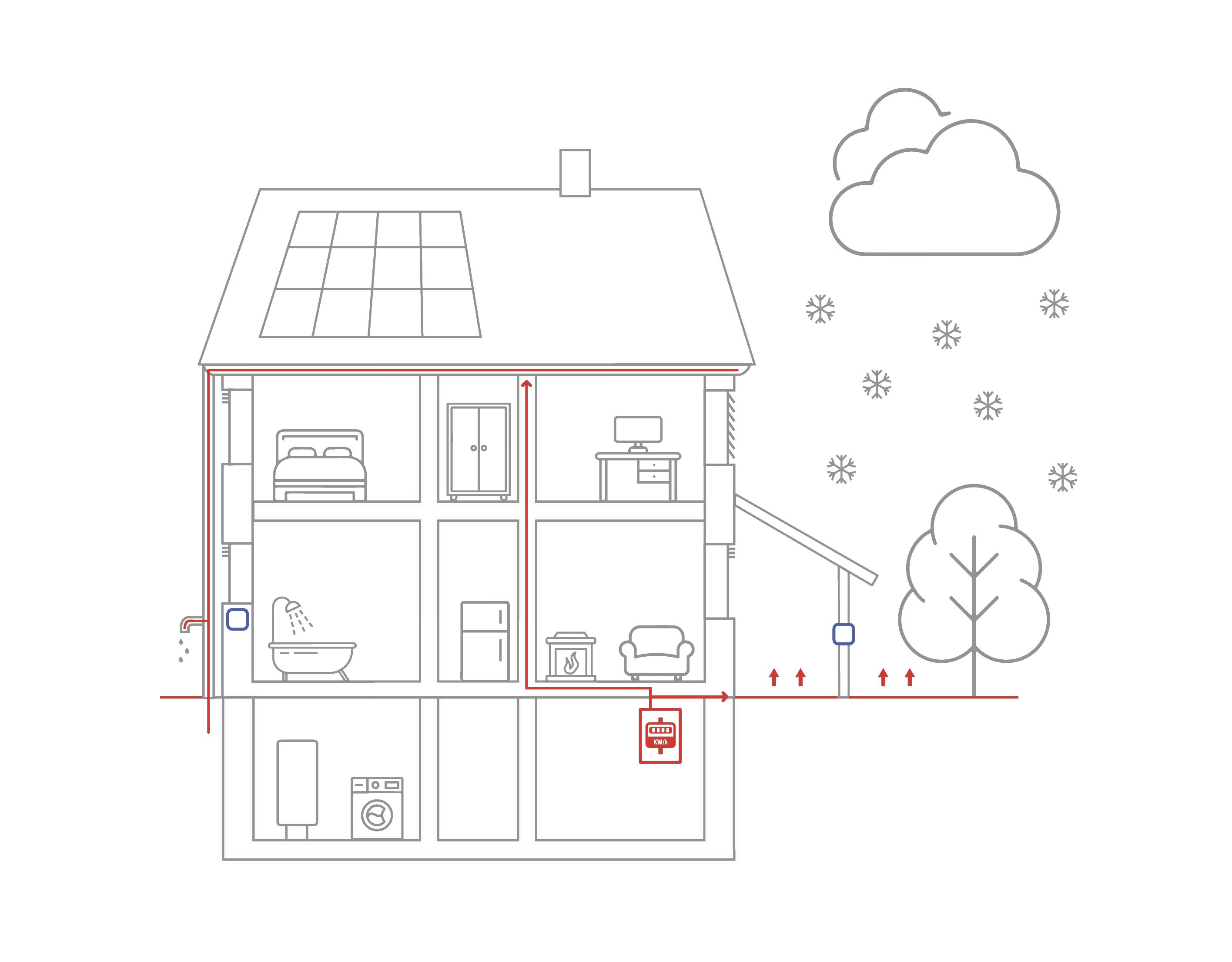 Ochrana proti zamrzání a sněhu
