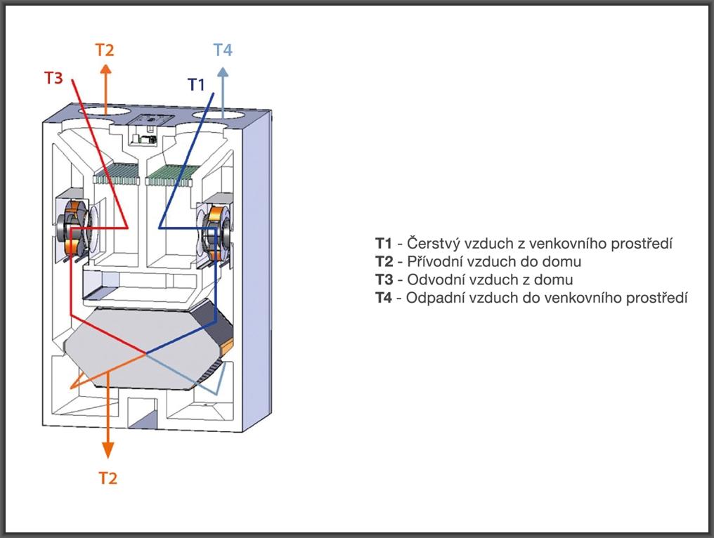 Schéma větrací jednotky s rekuperací tepla