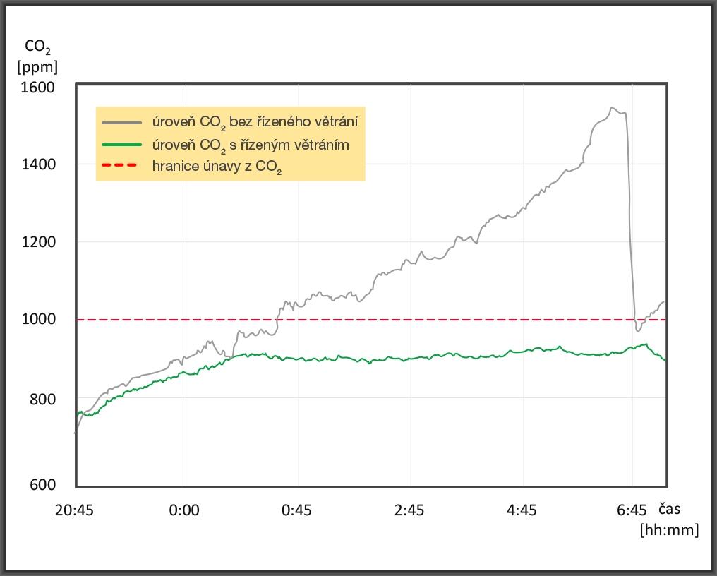 graf vývoj CO2 v noci v dětském pokoji